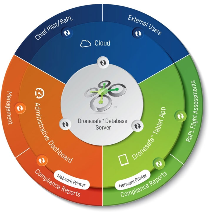 Dronesafe software graphic